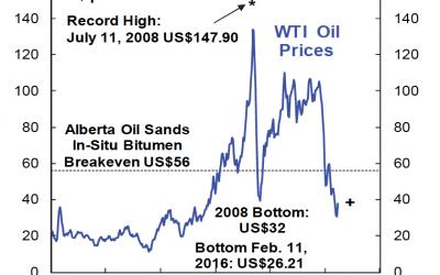 oil 400x250 - Blog