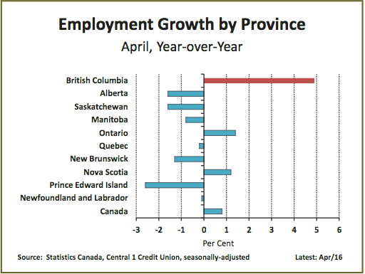 A look inside B.C.'s booming April job numbers