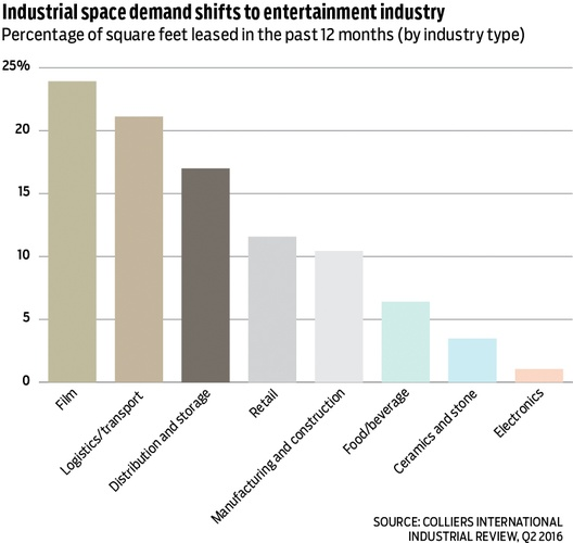 Graph of industrial space